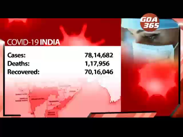 Covid-19 tests in India reach 10 crore