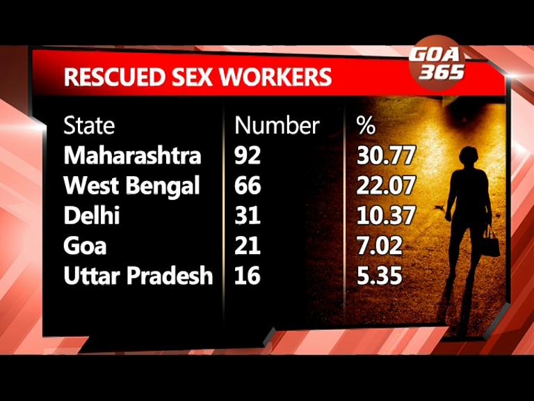 Goa's prostitutes include 12% Goan girls, also from 5 other countries: ARZ