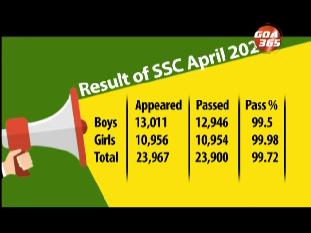 Goa saw historic results for SSC exams 2020-21 with 99.72% results.