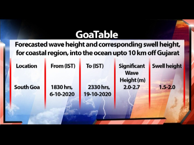 High wave likely over Goa coast: IMD