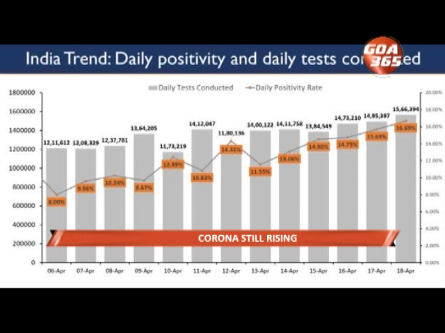 Covid cases higher every day