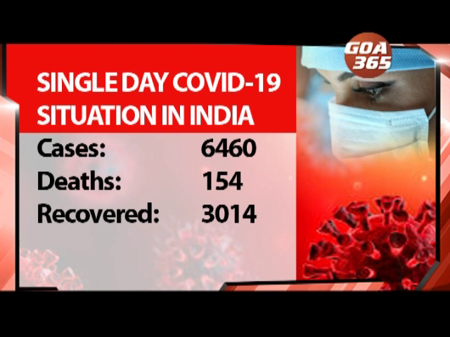 Covid 19  Active cases cross 80,000 mark, Goa active tally down to 47