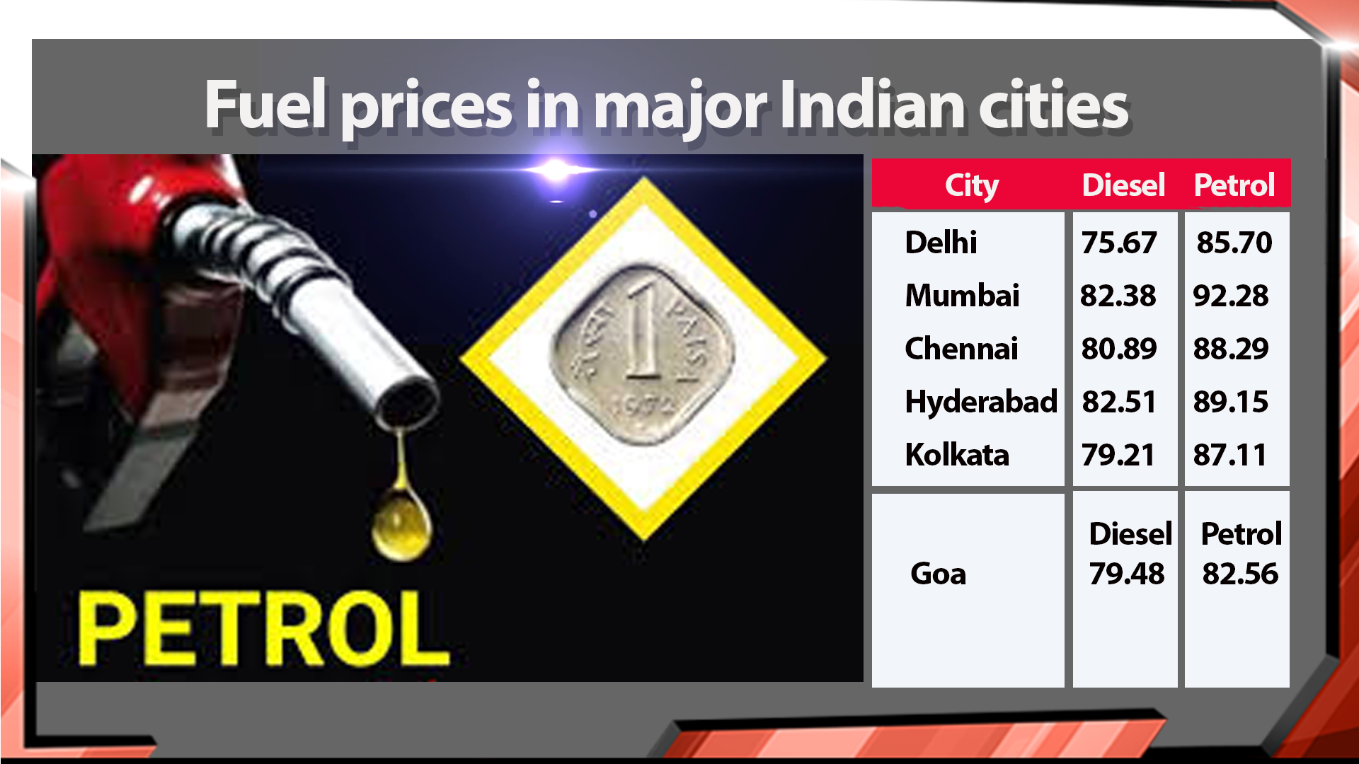 Fuel prices keep rising inexorably after a major producer cuts production