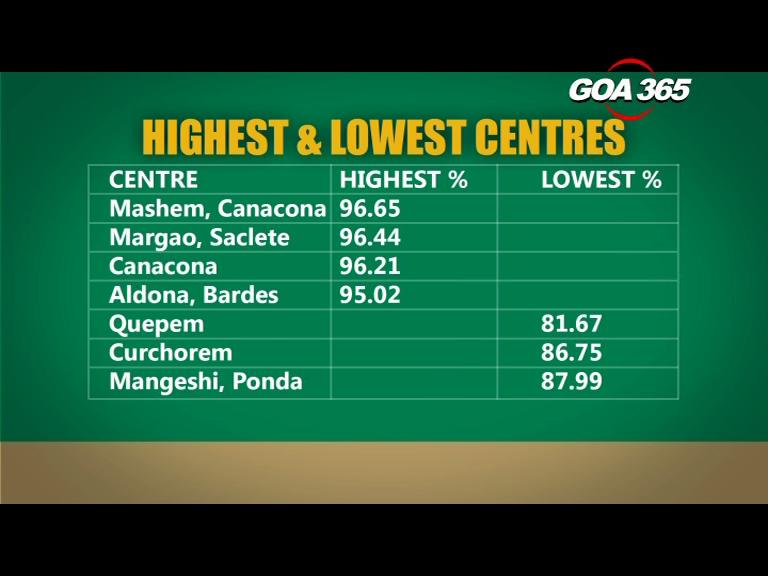Three-fourth village schools score 100% result, Mashem centre highest scorer