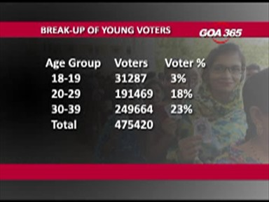 44% Youth to dominate Goa Assembly election