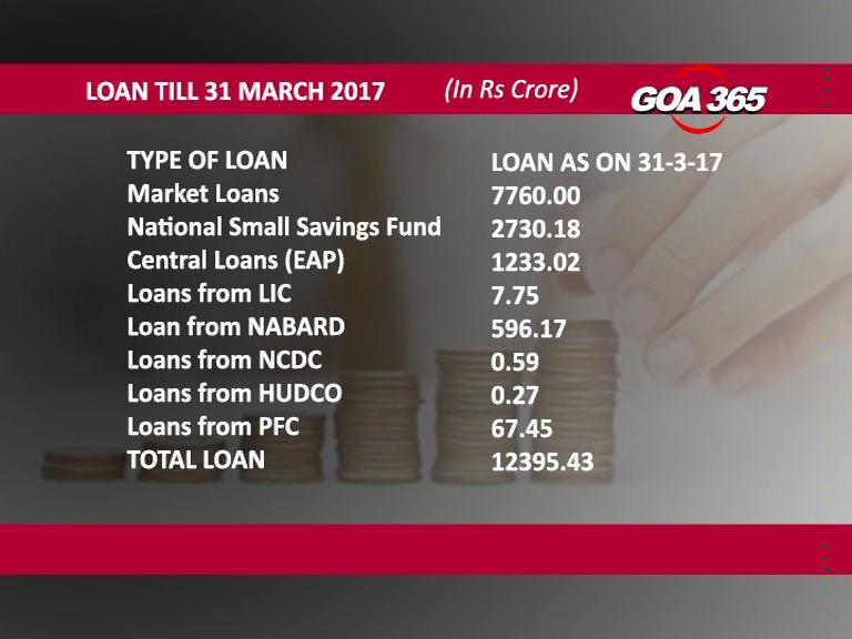 Each Goan has a public loan of Rs 90K