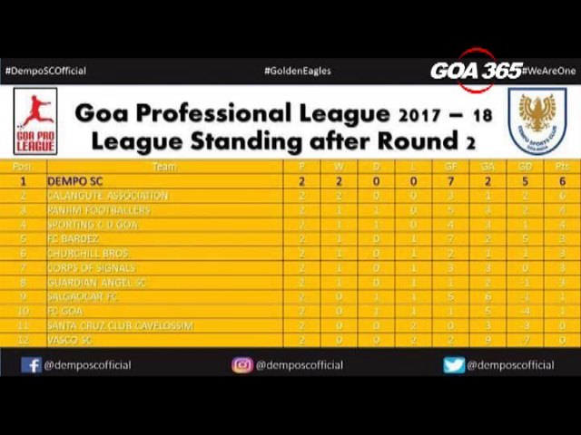 Goa Pro League: Dempo beats Salgaonkar 2-0